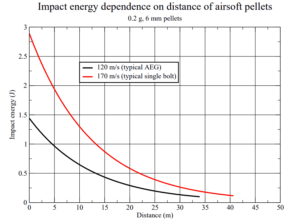 Velocity of Airsoft Pellets